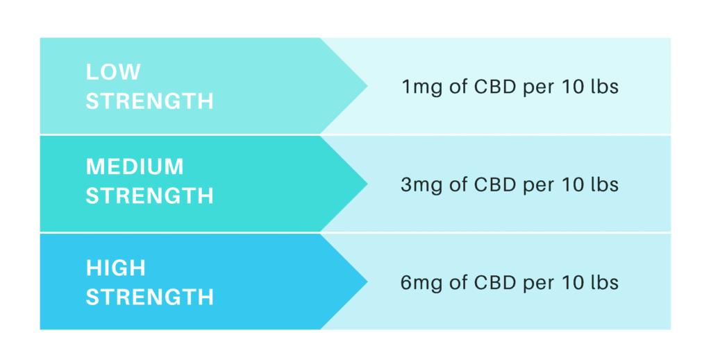 CBD dose chart by weight