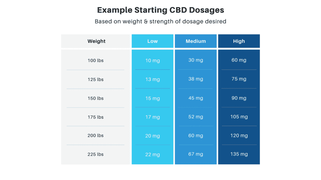 CBD dosage chart by weight and strength