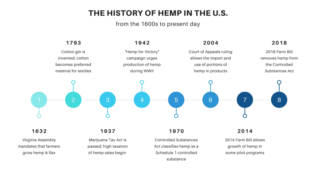 Hemp has been a part of the U.S.'s history since its very beginnings
